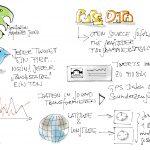 Sketchnote: Sound and Data 1