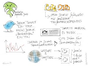 Sketchnote: Sound and Data 1