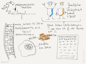 bcrm15 personalisierte Medizin Sketchnotes