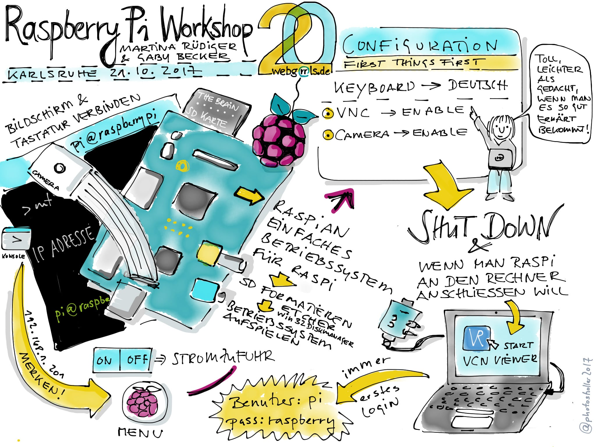 Wie bringt man einen Raspberry Pi in Gang? Sketchnote